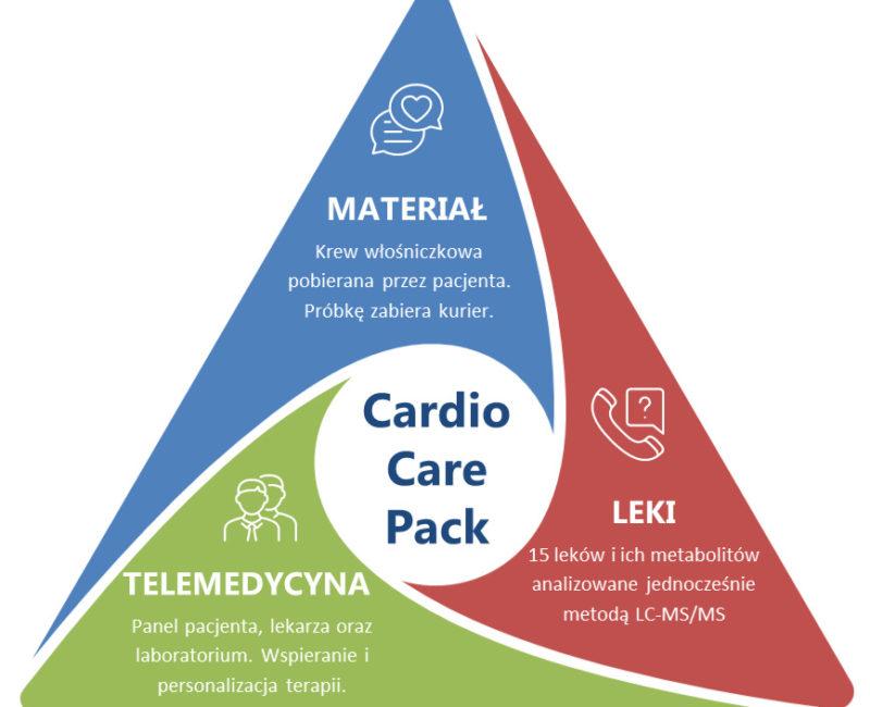 CardioCarePack - terapia arytmii serca.