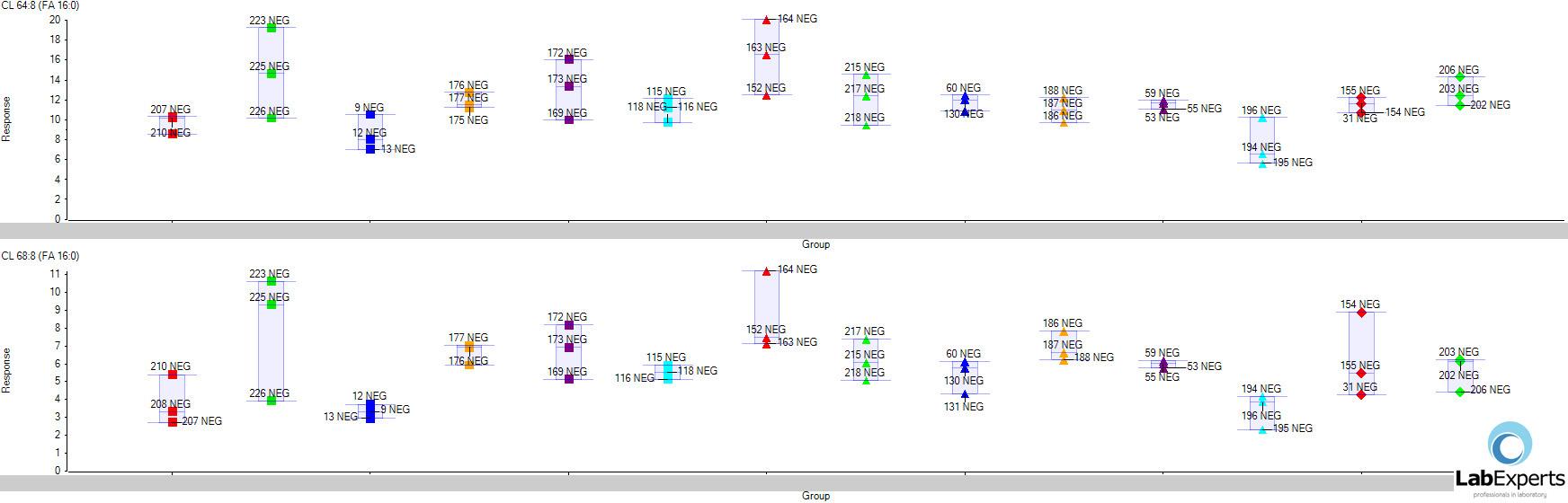 Shotgun lipidomics - Przykładowe profilowanie kardiolipiny 64:8 (FA 16) i 68:8 (FA 16).