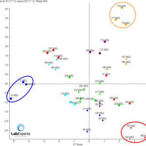 Shotgun lipidomics - Seperacja próbek w przestrzeni PCA.