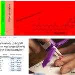 Digoksyna - terapia monitorowana